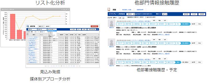 リスト化分析 / 他部門情報接触履歴