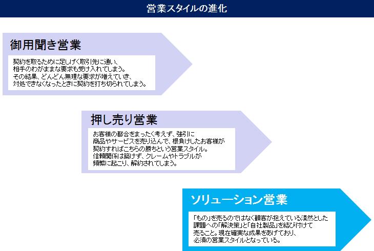 営業スタイルの進化