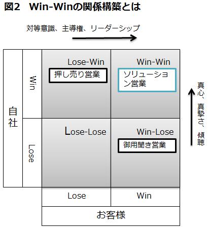Win-Winの関係構築とは