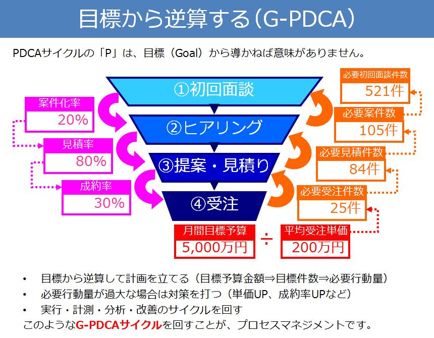 目標から逆算する(G-PDCA)