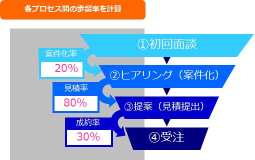 各プロセス間の歩留率を計算