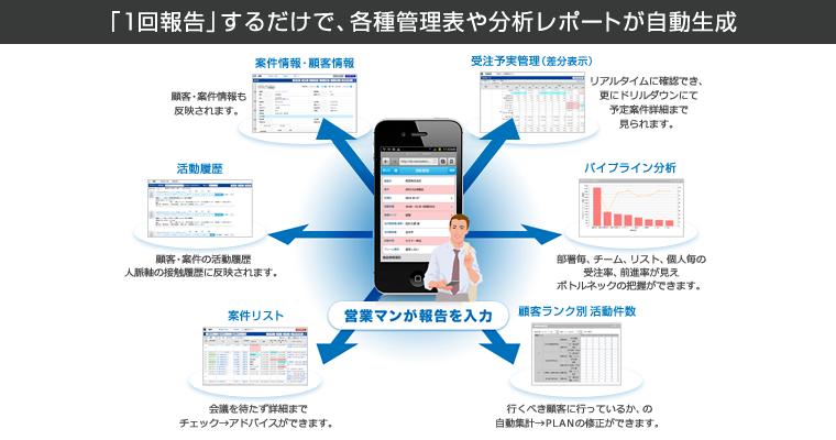 「1回報告」するだけで、各種管理表や分析レポートが自動生成