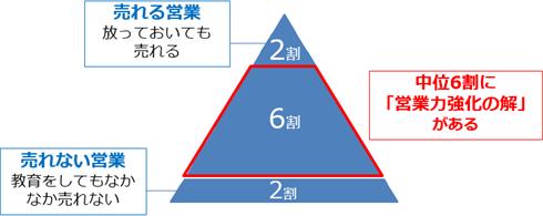 2-6-2の法則