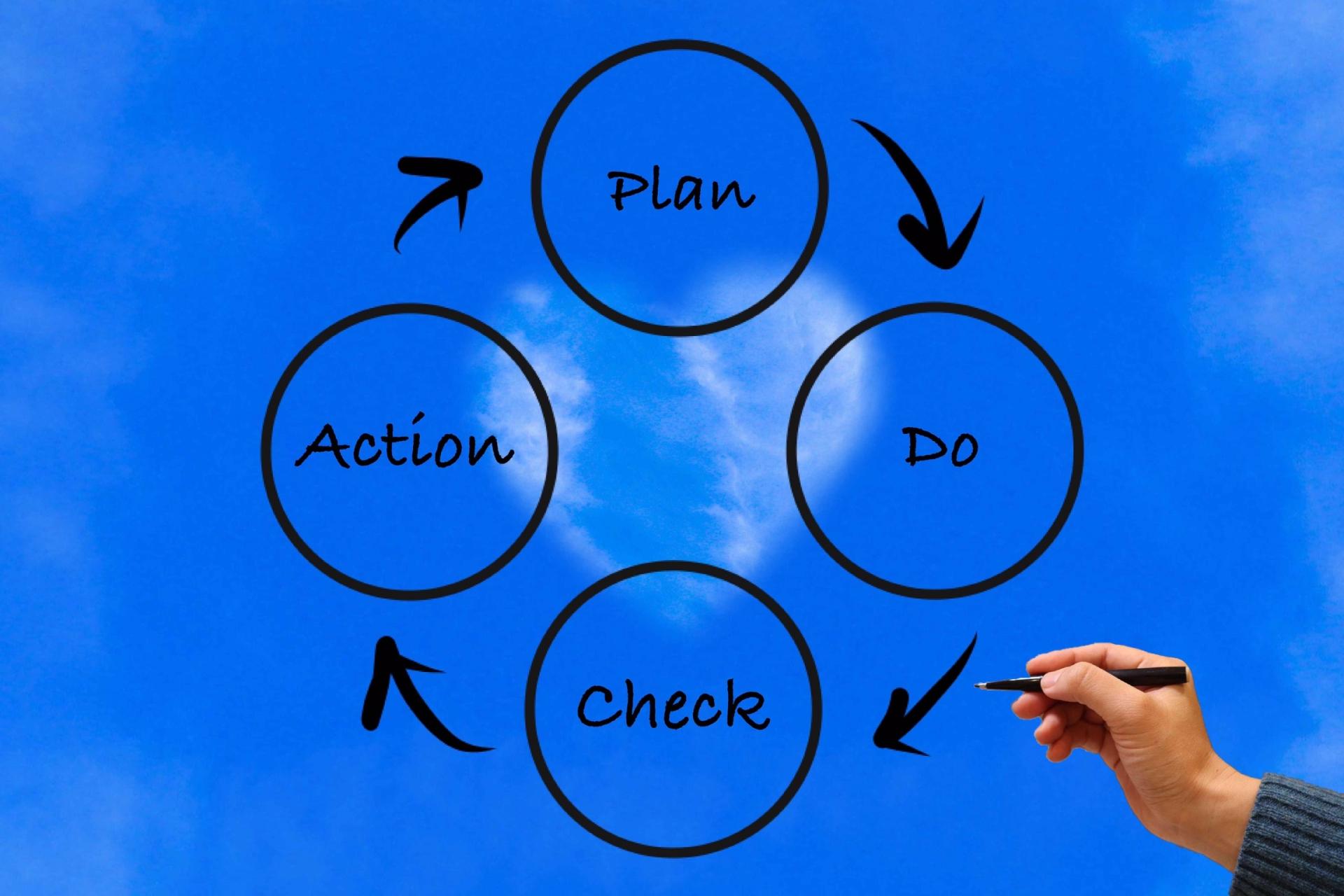 PDCAを回す秘訣は仕組みと会議にあり!「脱:報告会議」から「CAP会議」へ