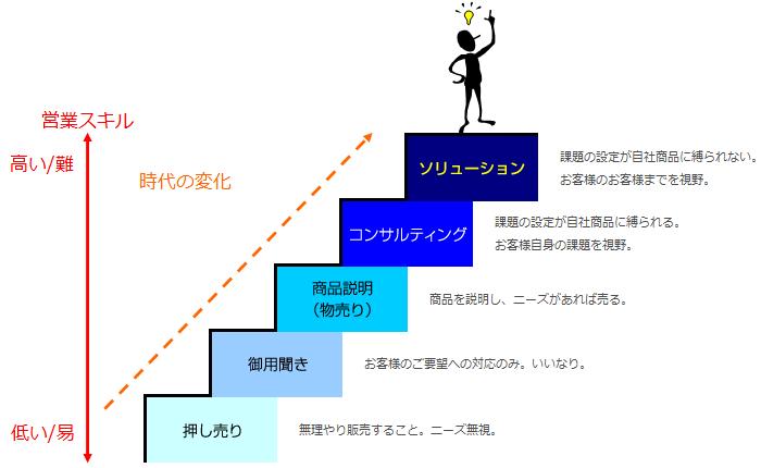 営業スキルの変化