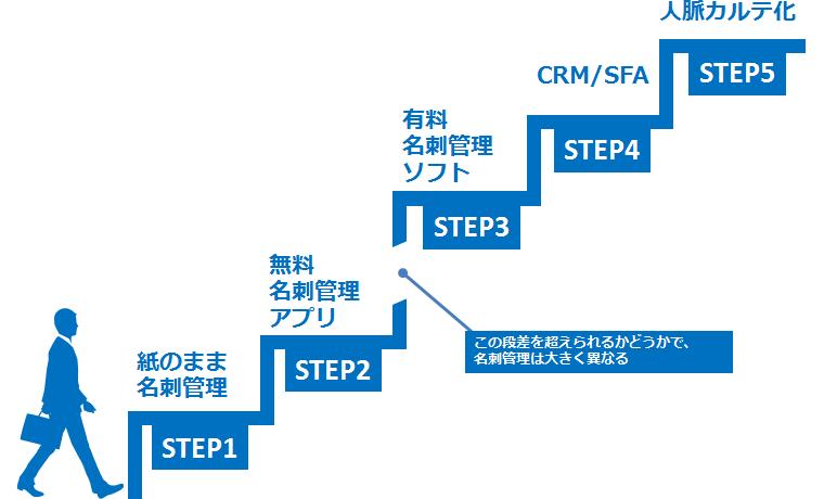 名刺管理5つのステップ