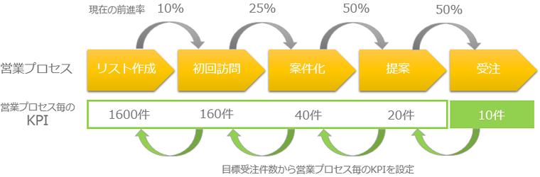 営業プロセスと営業プロセス毎のKPI