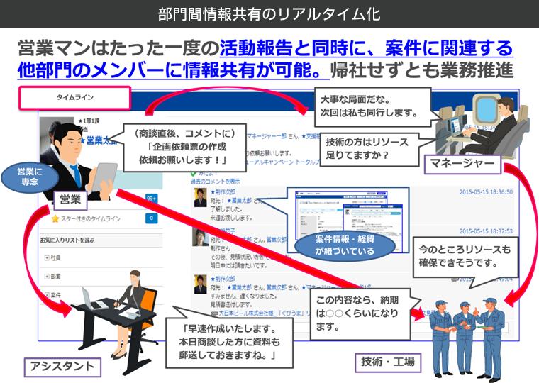 部門間情報共有のリアルタイム化