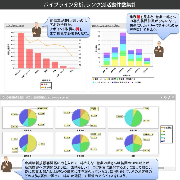 パイプライン分析、ランク別活動件数集計