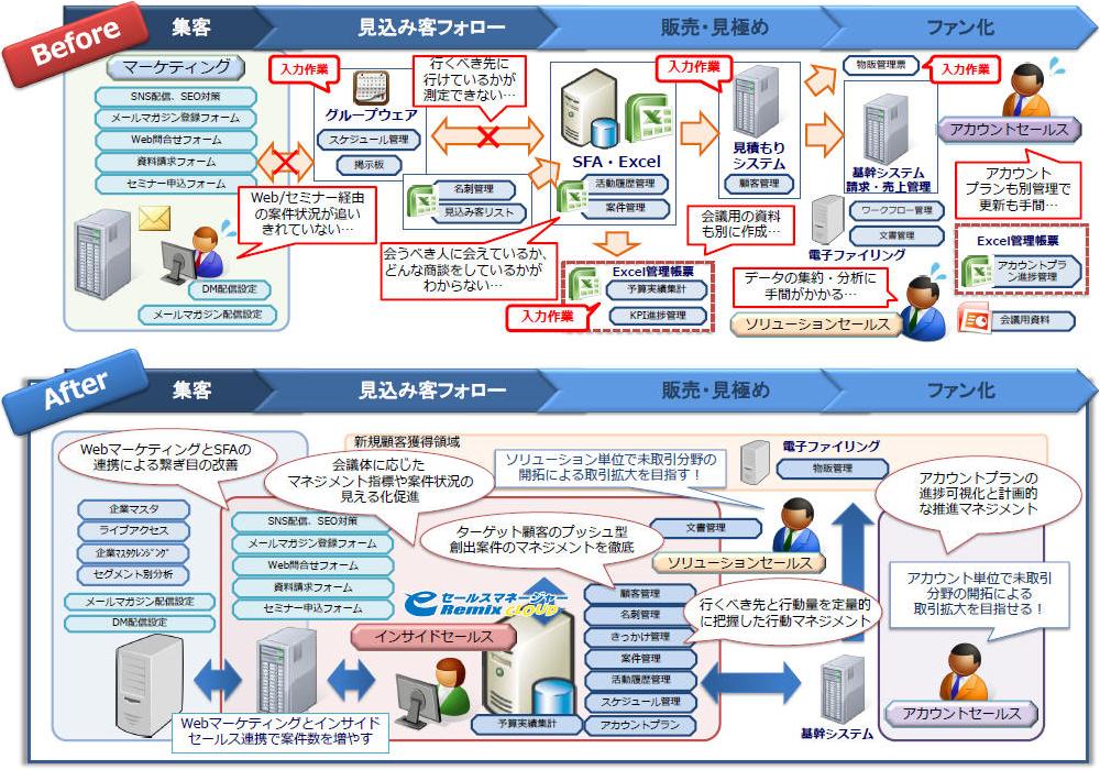 CRMシステム導入前と導入後