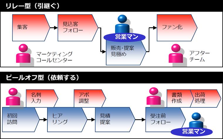 分業の2つの種類 - 「リレー型」と「ピールオフ型」