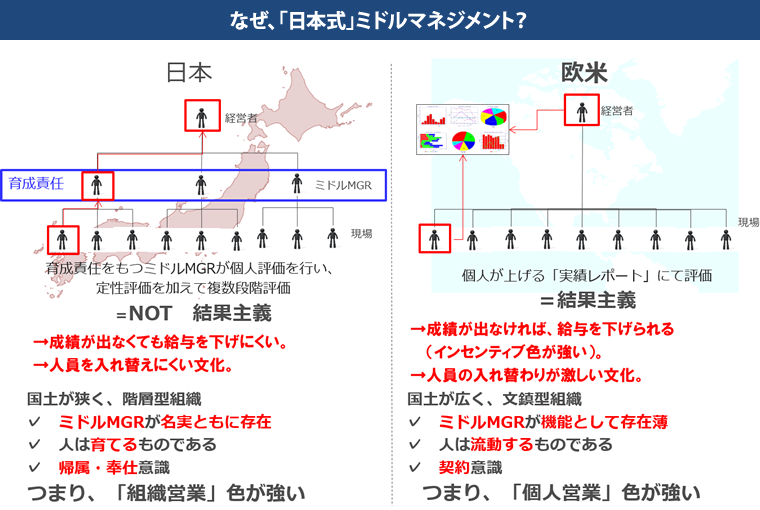 なぜ、「日本式」ミドルマネジメント?
