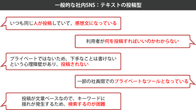 一般的な社内SNS:テキストの投稿型