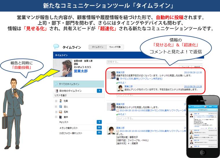 新たなコミュニケーションツール「タイムライン」