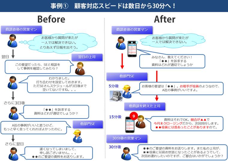 事例(1) 顧客対応スピードは数日から30分へ!