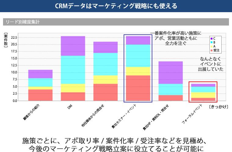 CRMデータはマーケティング戦略にも使える