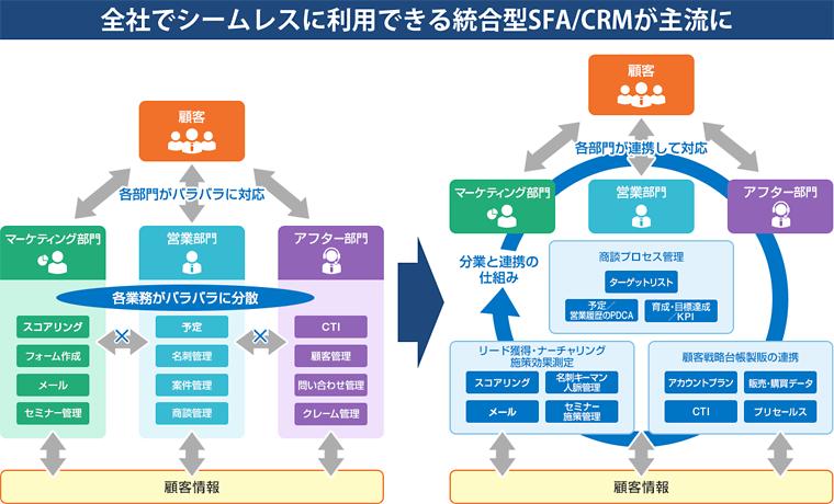 全社でシームレスに利用できる統合型SFA/CRMが主流に