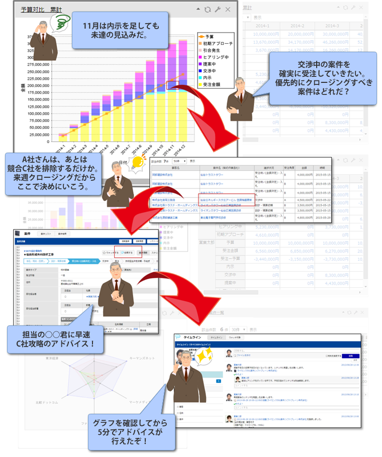 CRMやSFAなどの営業支援ツールを用いた予実管理
