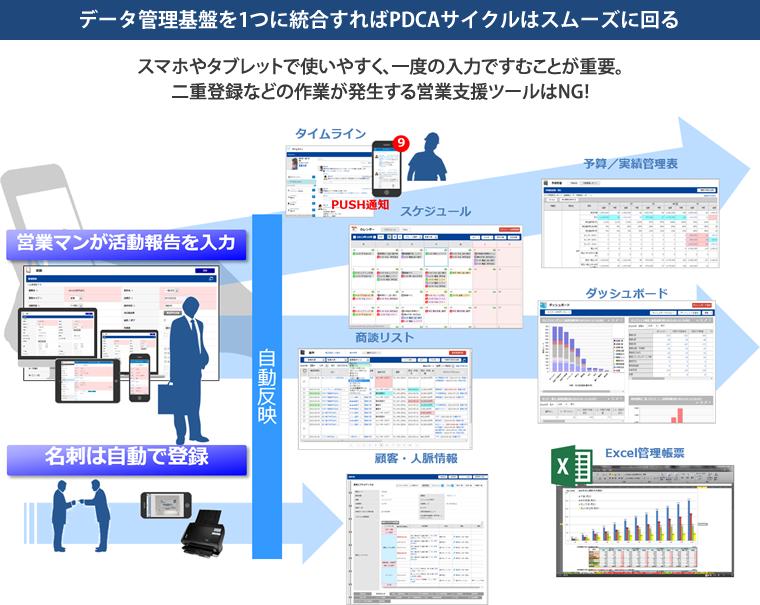 データ管理基盤を1つに統合すればPDCAサイクルはスムーズに回る