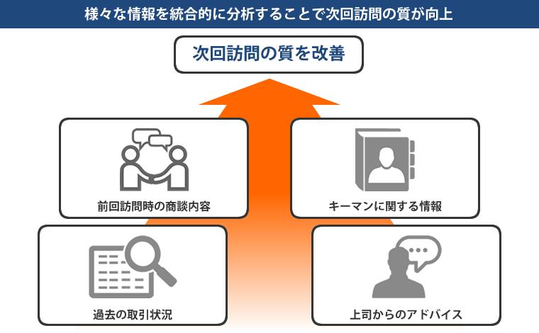 様々な情報を統合的に分析することで次回訪問の質が向上