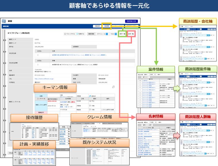 顧客軸であらゆる情報を一元化