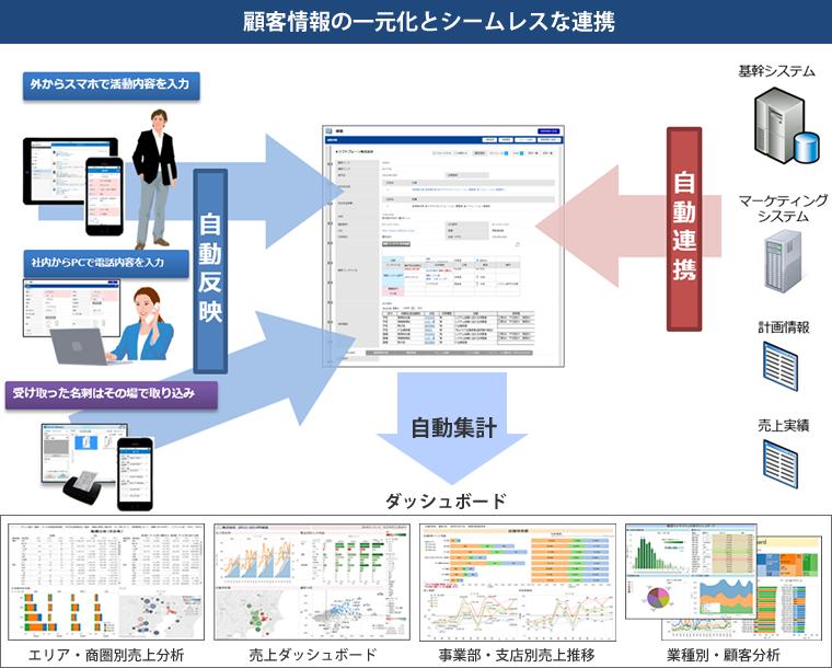 顧客情報の一元化とシームレスな連携