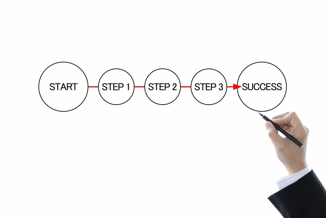 業務改善を成功に導く!改善方法と重要なポイントまとめ_方法