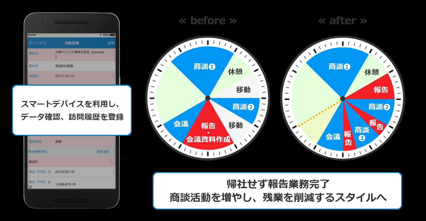 「スマートフォンを活用」「場所を選ばずスキマ時間に報告」「1度の入力で、必要な報告は完了」
