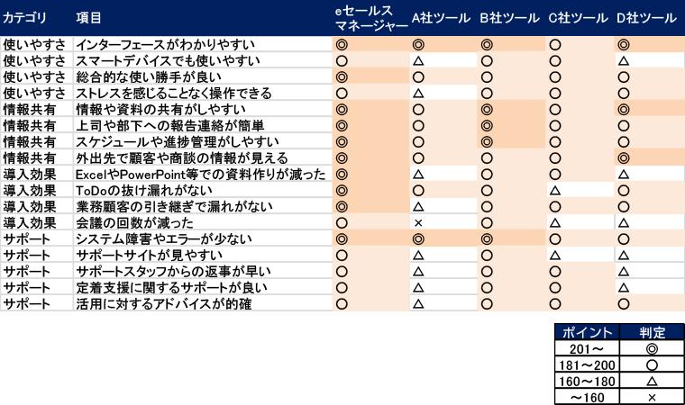 各CRMの満足度比較結果