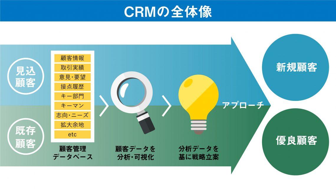 CRMの全体像