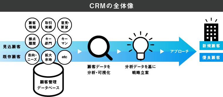 CRMのITツールとしての全体像