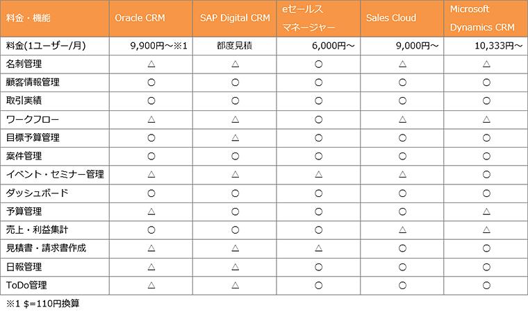 代表的な顧客管理ツールの料金・機能比較表