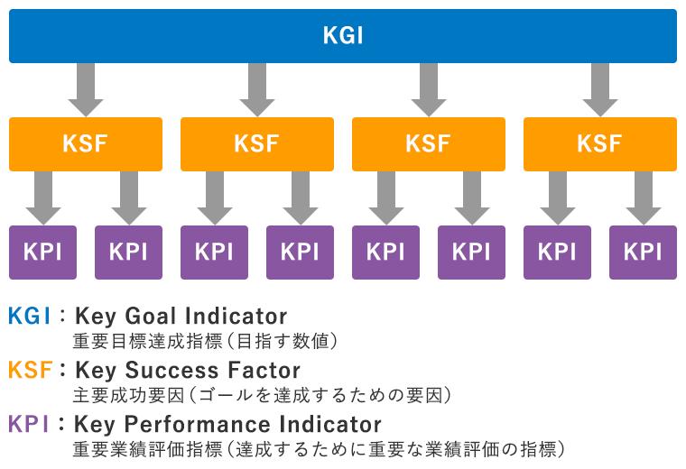 KGI KSF KPI