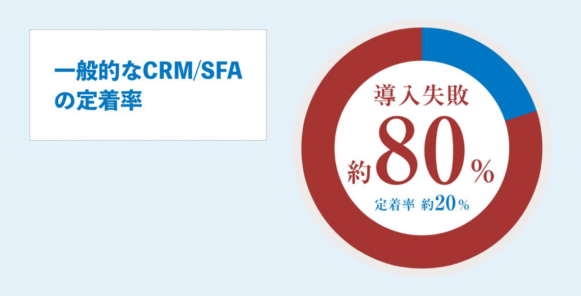 一般的なCRM/SFAの定着率