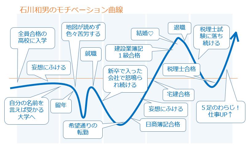 モチベーション曲線