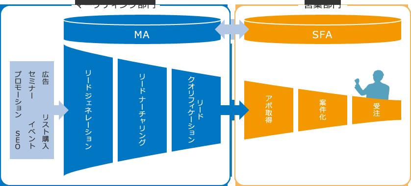 マーケティング部門と営業部門のデータを繋げ、最も売上に貢献する仕組みを構築できるようになります。