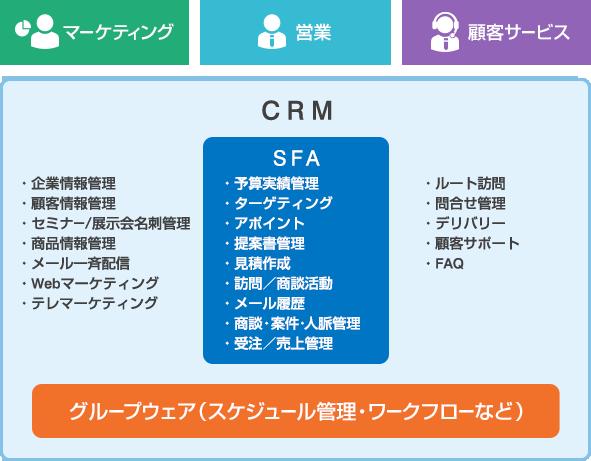 CRMシステムの領域