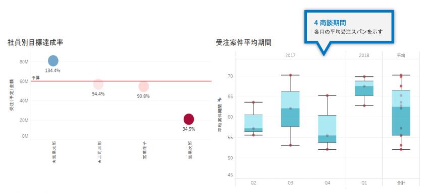 社員別目標達成率と受注案件平均期間