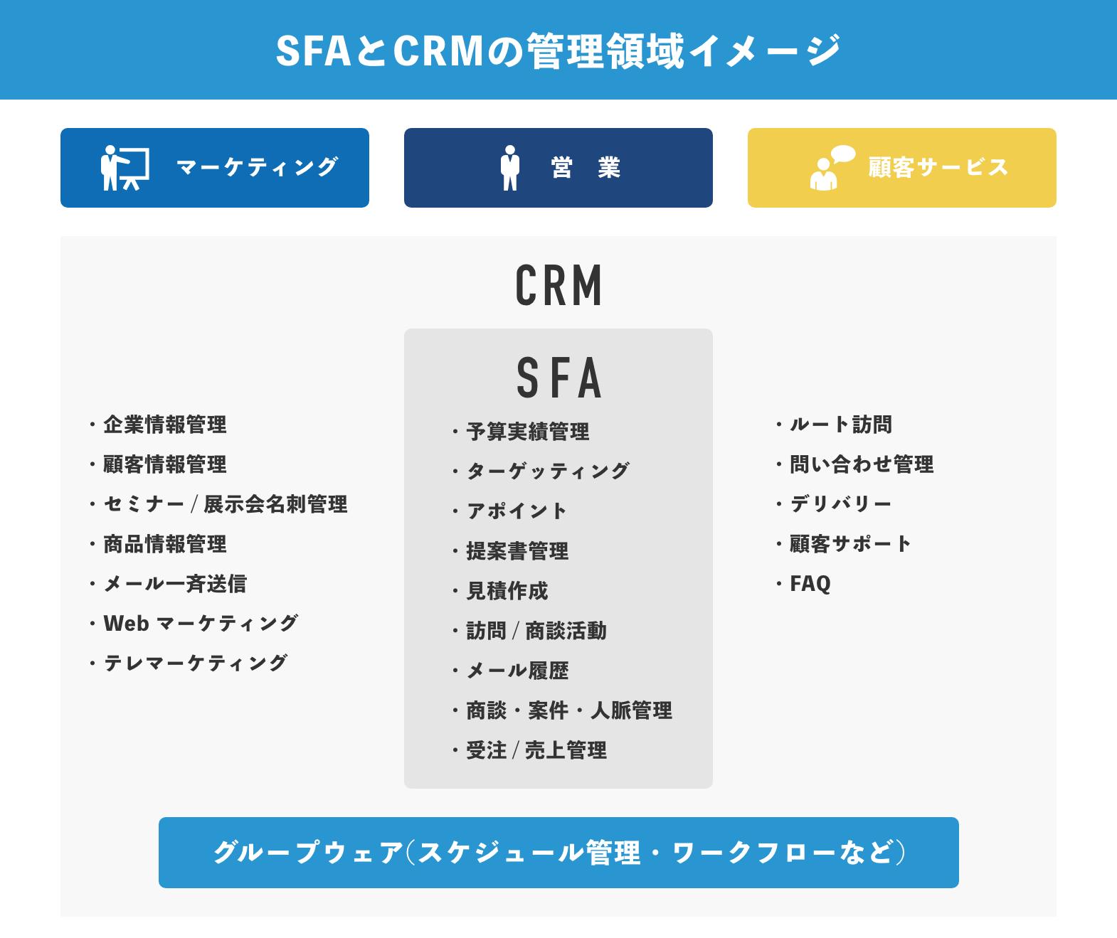 SFAとCRMの管理領域イメージ