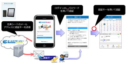 2段階認証(smart phone版)