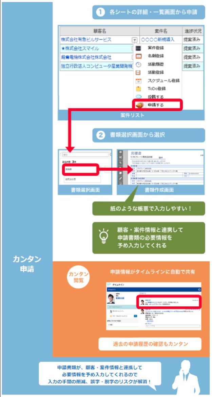 ワークフレーム_簡単申請