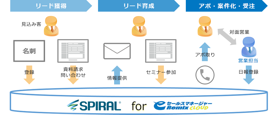 SPIRAL for eセールスマネージャーの運用イメージ