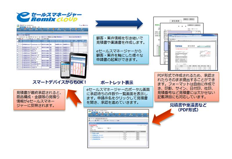 ActionPassport / Create!Webフロー for eセールスマネージャーRemix Cloud