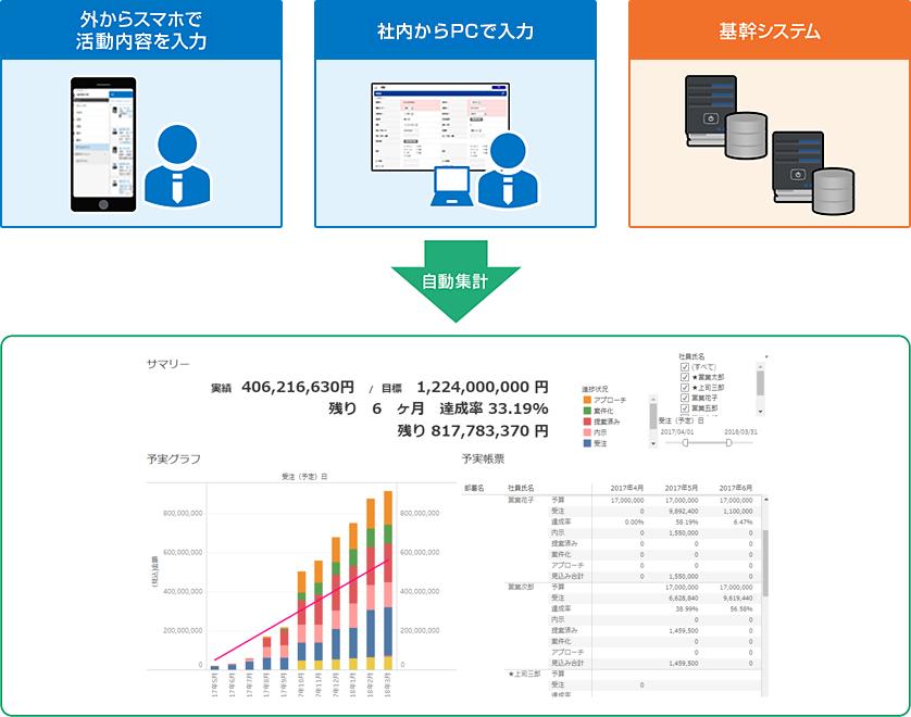 営業活動情報や基幹システムから売上情報などを自動集計