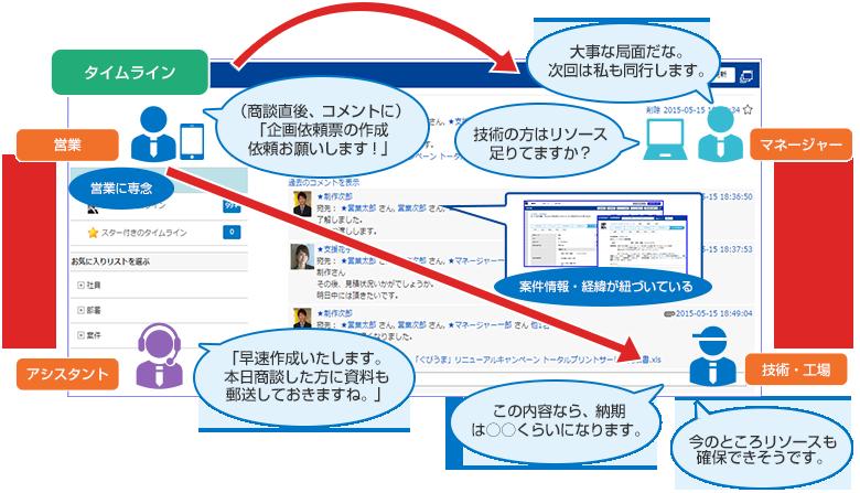 タイムライン(社内SNS)での情報共有イメージ