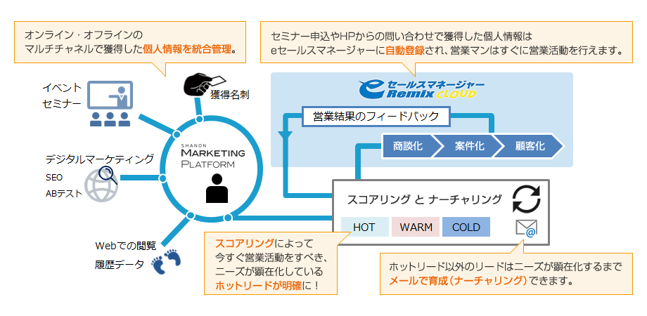 SHANON MARKETING PLATFORM for eセールスマネージャーRemix Cloud