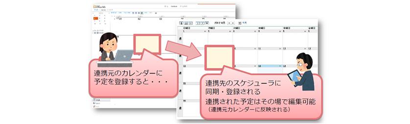 PIMSYNC 利用イメージ
