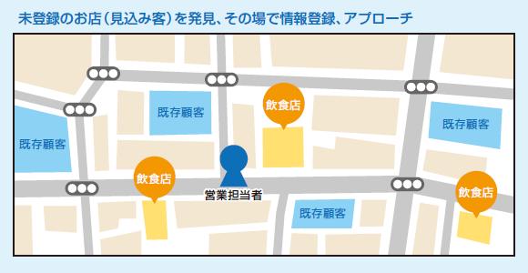 未登録のお店(見込み客)を発見、その場で情報登録、アプローチ