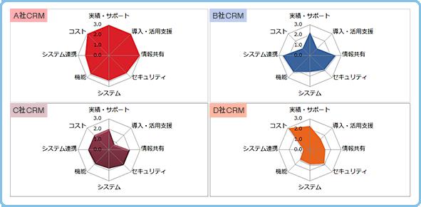 CRMシステム比較イメージ