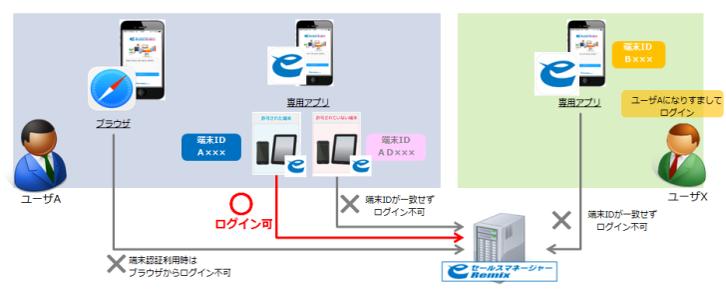 端末認証(smart phone版)